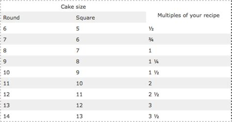 Wedding Cake Quantities by 10 Inch Vanilla Cake Recipe Cakecentral