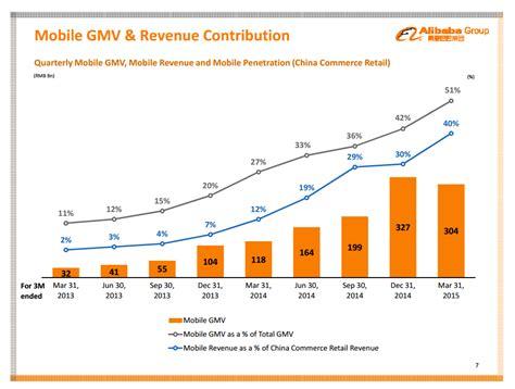 alibaba revenue 2016 alibaba buy before earnings alibaba group holding