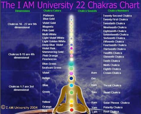 university  chakras chart chakra colors chakra