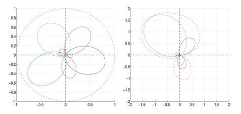 beam pattern of line array orthogonal eigen beam patterns of a uniform linear array