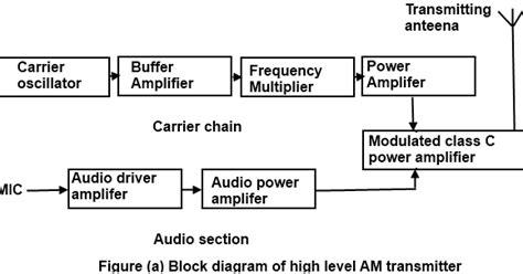 am broadcast transmitter block diagram communication protocols assignments block diagram of am