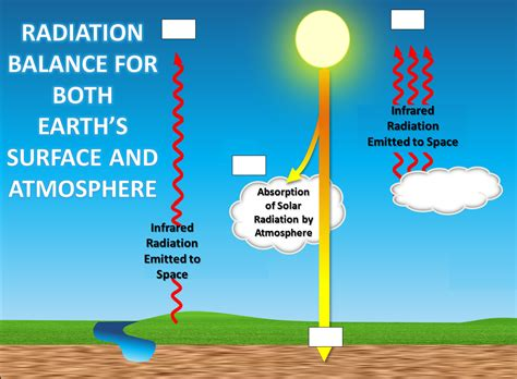 solar and infrared radiation measurements energy and the environment books climate science investigations south florida energy the