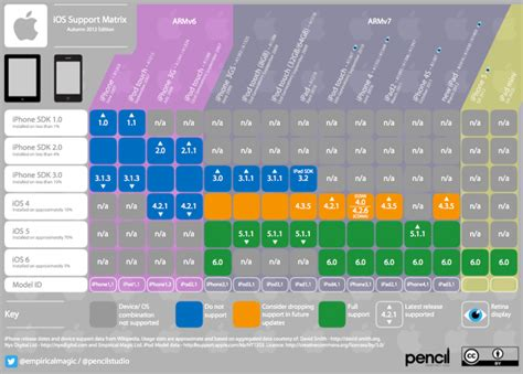 ios matrix alle kompatiblen geraete  der uebersicht