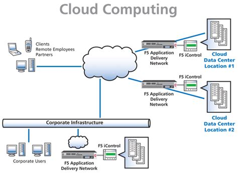 cloud architecture diagram auto mobile structure diagram auto get free image about