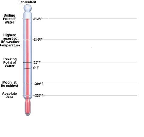 room temperature on the kelvin scale is about temperature scales