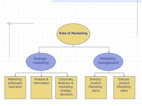 Strategic Marketing mf strategic marketing strategic of marketing