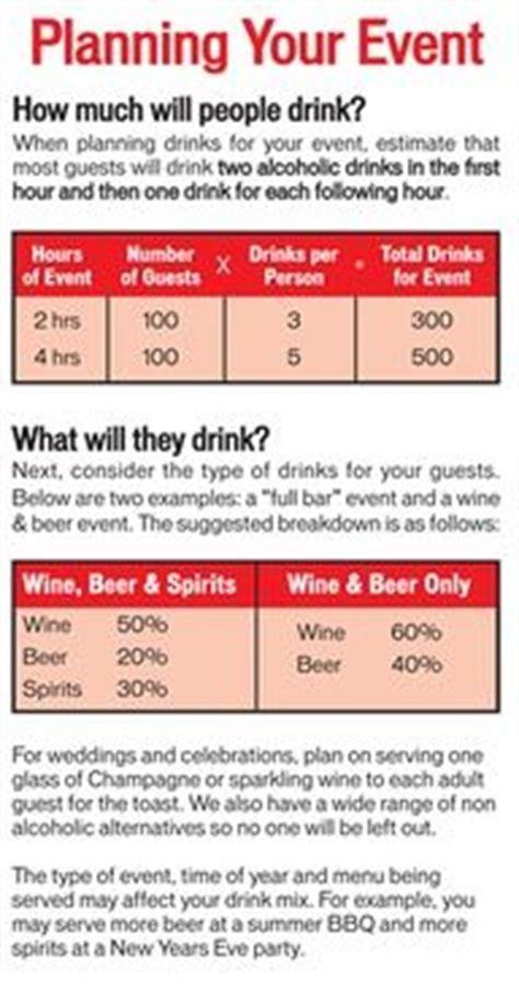 Alcohol For Wedding – Printable Alcohol Guide For Weddings   Weddbook