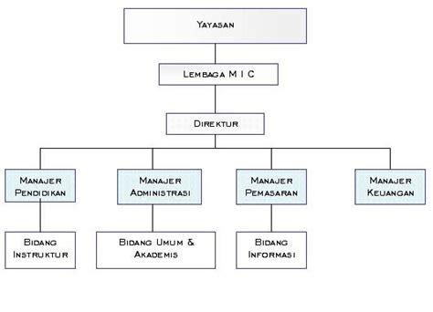desain dan struktur organisasi makalah contoh struktur organisasi perusahaan kumpulan contoh