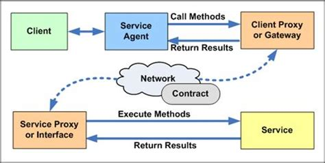 design pattern broker the service agent proxy and broker patterns quick