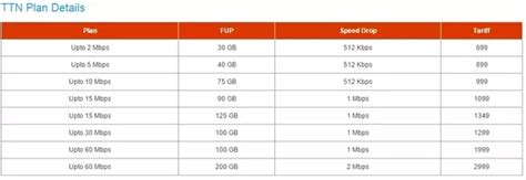 what is the best home wifi plan in bangalore quora is home