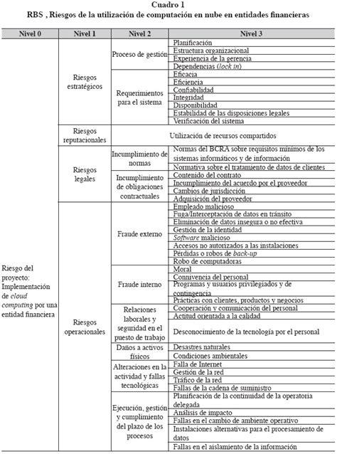 Modelo Curriculum Para Entidad Financiera Gesti 243 N De Riesgos Para La Adopci 243 N De La Computaci 243 N En Nube En Entidades Financieras De La