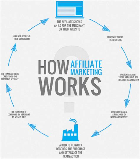 Is It All For Publicity by Affiliate Marketing For Beginners Affiliate Marketer