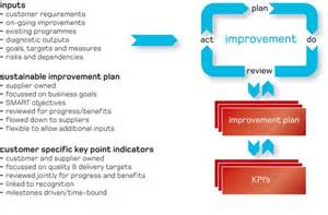 Continual Service Improvement Template by Sc21 The Continuous Sustainable Improvement Plan Csip
