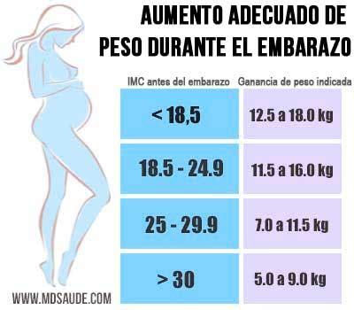 horticultores sealaron que de 9 pesos el kilo cay a 3 pesos a ese aumento de peso durante el embarazo 187 md sa 250 de