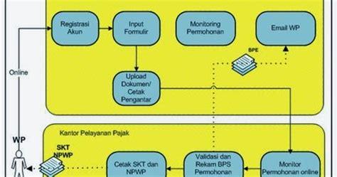 pembuatan npwp orang pribadi tata cara pendaftaran npwp online dengan sistem e