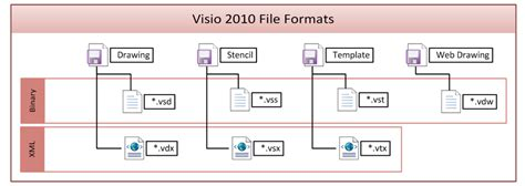 visio document visio 2013 file formats bvisual for interested