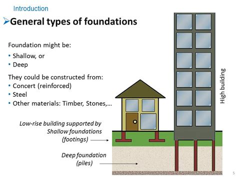 types of house foundations foundation engineering ce ppt video online download