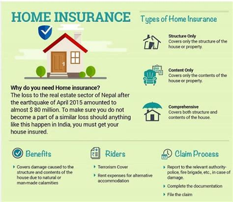 house insurance types house insurance types 28 images types of damage not covered by homeowner s