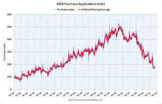 Mba Mortgage Index Chart by Calculated Risk Mba Mortgage Applications Purchase Index