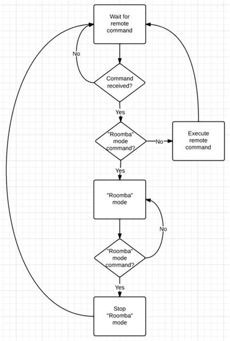 Building an Arduino Robot, Part VI: Remote Control