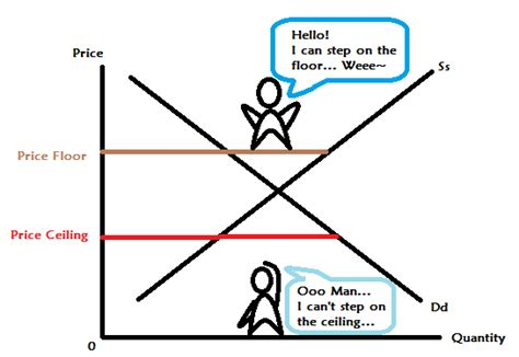Price Floor And Price Ceiling by Dear The Concept Of Price Ceiling And Price Floor