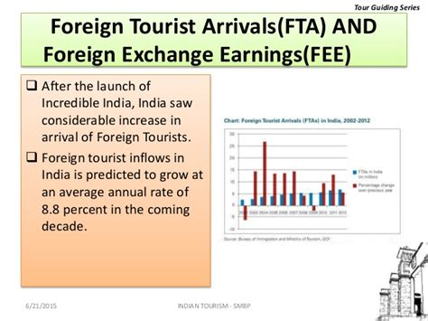 Foreign Currency Impact Mba by Indian Tourism Policy
