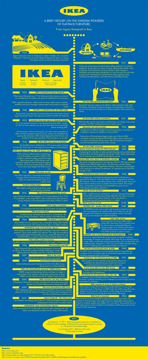 ikea facts ikea infographic goodorbademail com