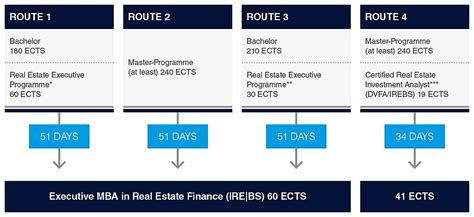 Executive Mba In Real Estate by Executive Mba In Real Estate Finance