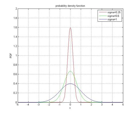 probability distribution function probability density function of gaussian normal