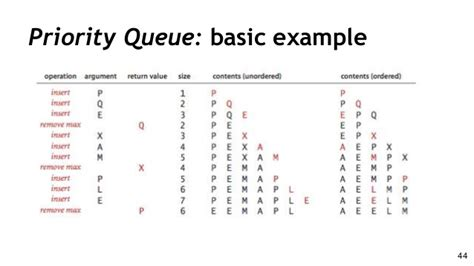 queue data structure w php egs