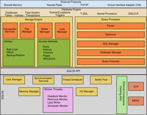 sql server architecture diagram with explanation sql server architecture diagram and explanation