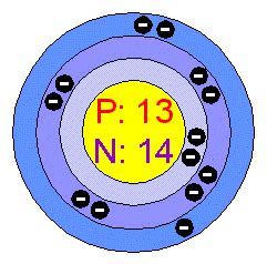 how many protons and neutrons does aluminum cac07science model of the aluminum atom