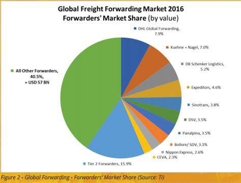 the global freight forwarding market and its impact on globalisation the loadstar