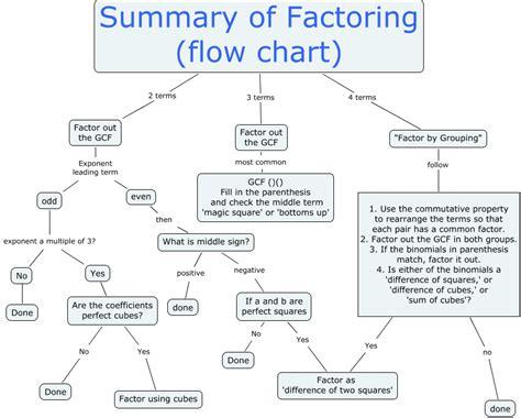 factoring flowchart harrigansummaryoffactoring