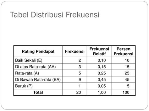 cara membuat tabel distribusi frekuensi kumulatif lebih dari ppt distribusi frekuensi powerpoint presentation id