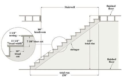 Stair Risers Height by Building Stairs