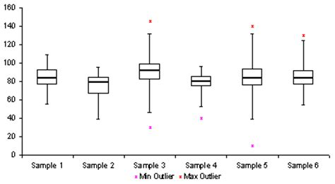 box plots with outliers real statistics using excel free box plot template create a box and whisker plot in