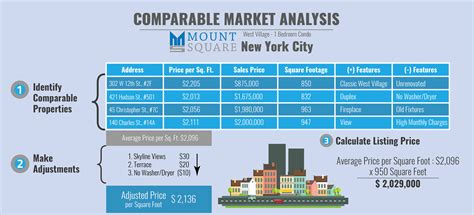comparable market analysis top infographic