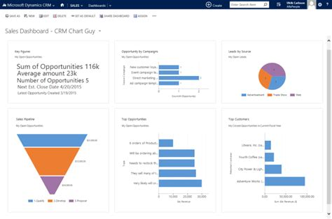 layout xml in ms crm 2015 add key figures on opportunities to sales dashboards in ms