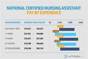 how much do home health nurses make caregiver hha cna pay mycnajobs