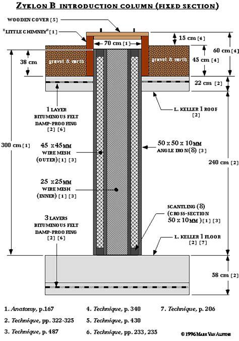 section column zyklon introduction columns