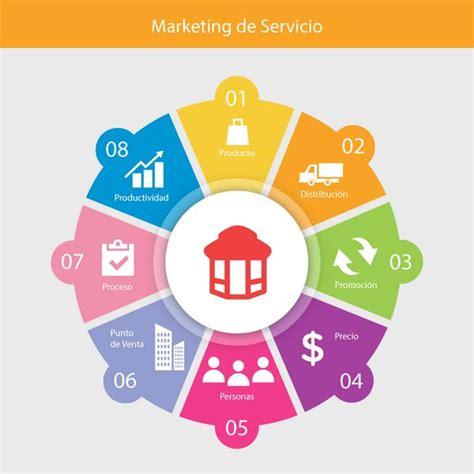 modelo de un plan de marketing estrategico plan estrat 233 gico de marketing 7 d 237 as