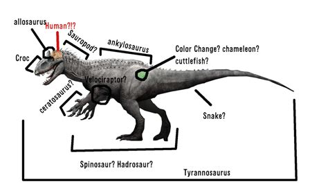 What is Indominus rex a hybrid of? by aGentlemanScientist ...