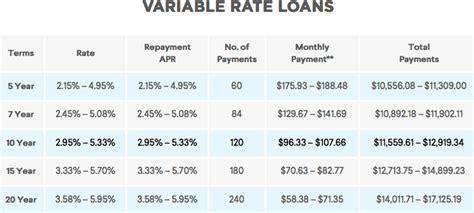 Sofi Mba Loan Rates by Sofi Reviews What Is Sofi Should You Use It Is Sofi