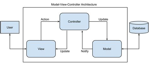 mvc pattern software engineering mvc patrick s software blog