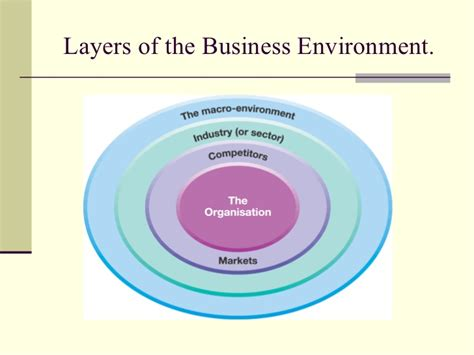 the environment of business external