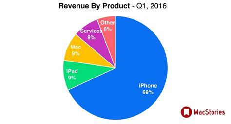 apple revenue 2016 niesamowity paradoks apple rekordowe zyski a sprzedaż