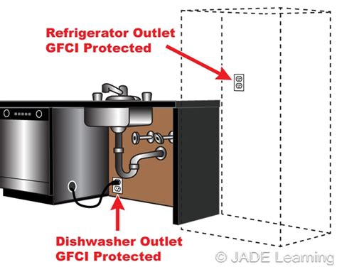 Kitchen Gfci Requirements by 210 8 A 7 Ground Fault Circuit Interrupter Protection