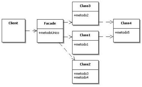 facade pattern java exle slf4j una libreria per interfacciarsi ai sistemi di