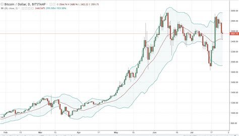 bitcoin analysis bitcoin analysis for today july 26 2017 signals the